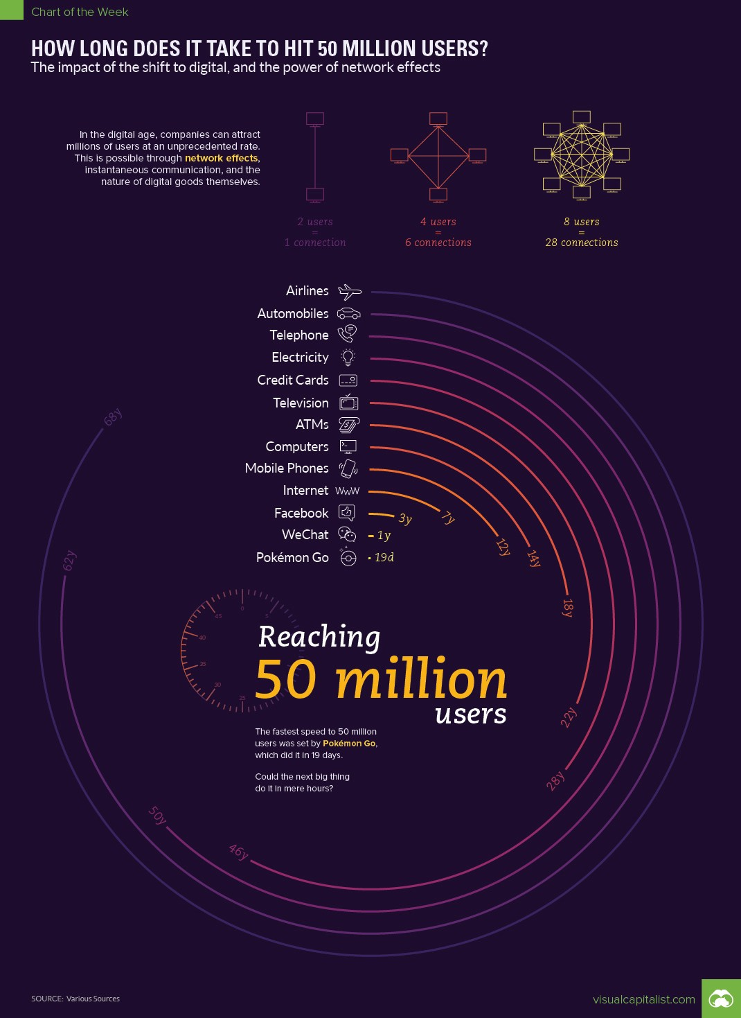 How Long Does It Take to Hit 50 Million Users? (Source: Visual Capitalist)