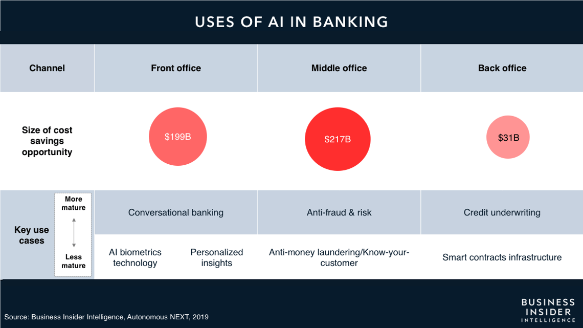 The uses of AI in banking