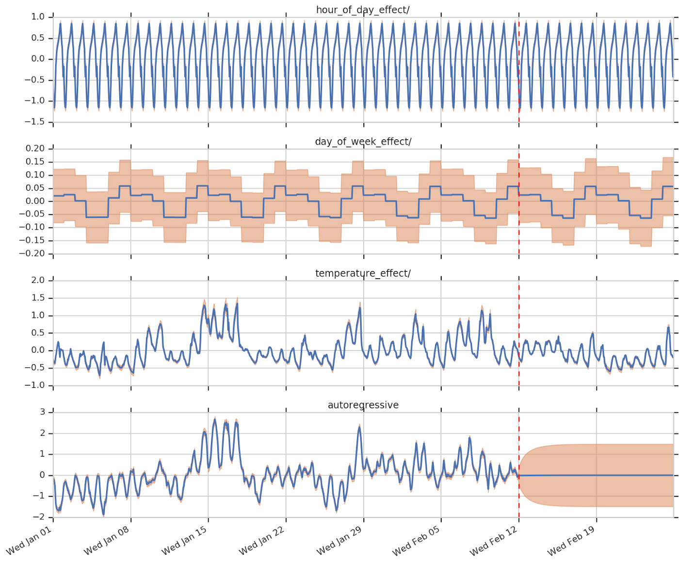 By Photo Congress    Anomaly Detection Time Series Github