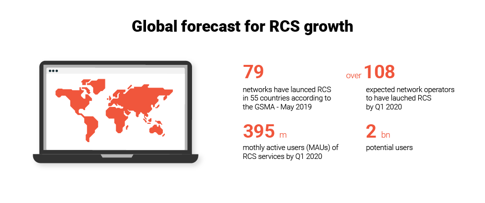 Global forecast for RCS growth