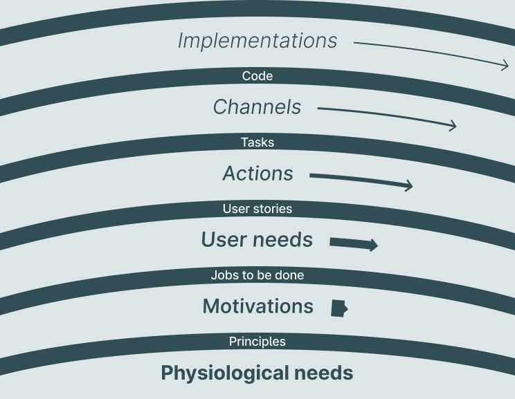 Pace layers diagram: Physiological needs, Motivations, User needs, Actions, Channels, Implementations. Principles connect Motivations to Physiological needs