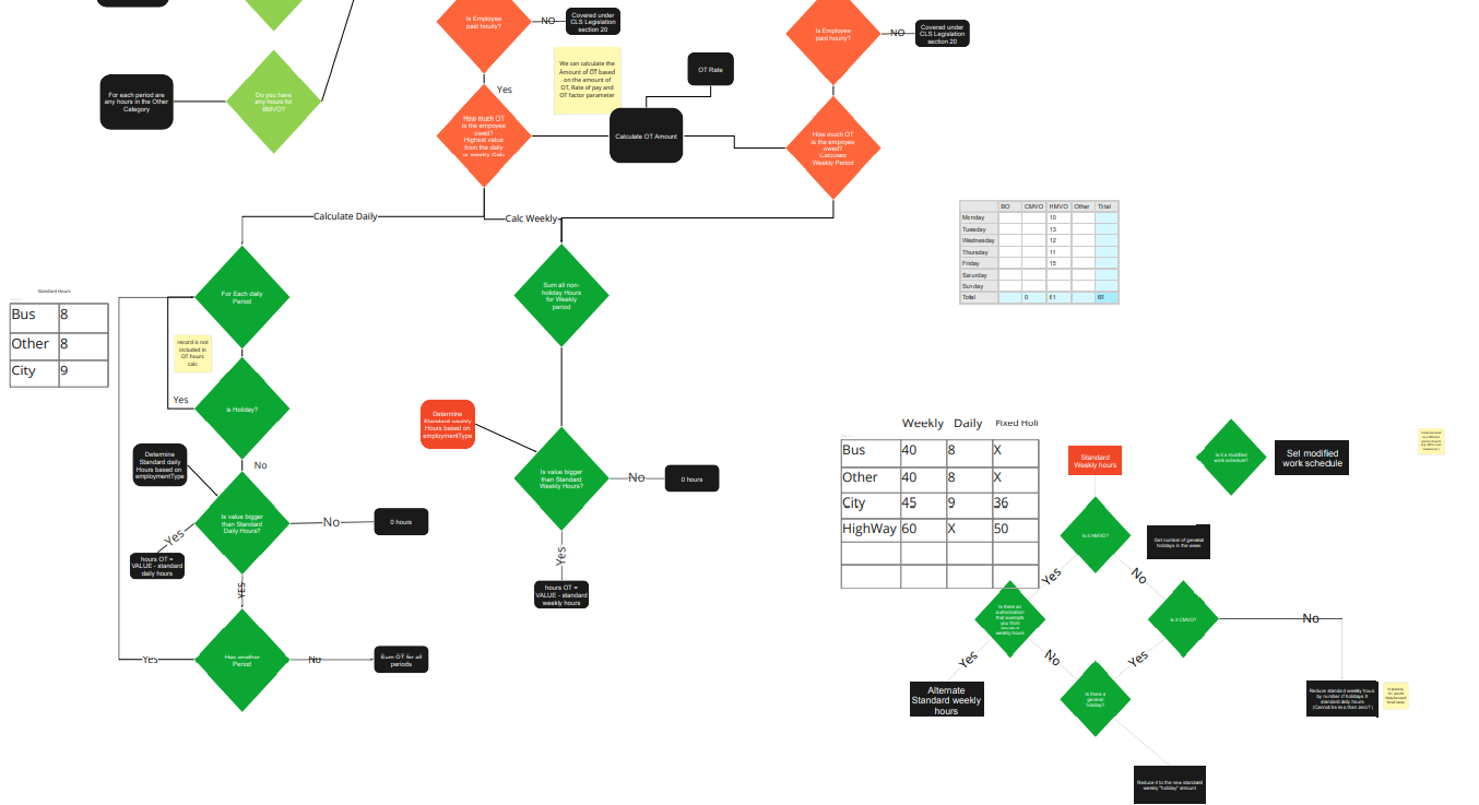 Cropped screenshot of the flowcharts generated by applying the codified calculations to the Motor Vehicle Operators regulations.
