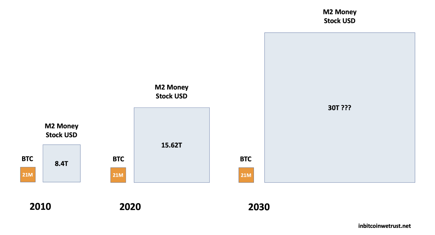 Bitcoin rarity highlighted with the constant increase in M2 Money Stock