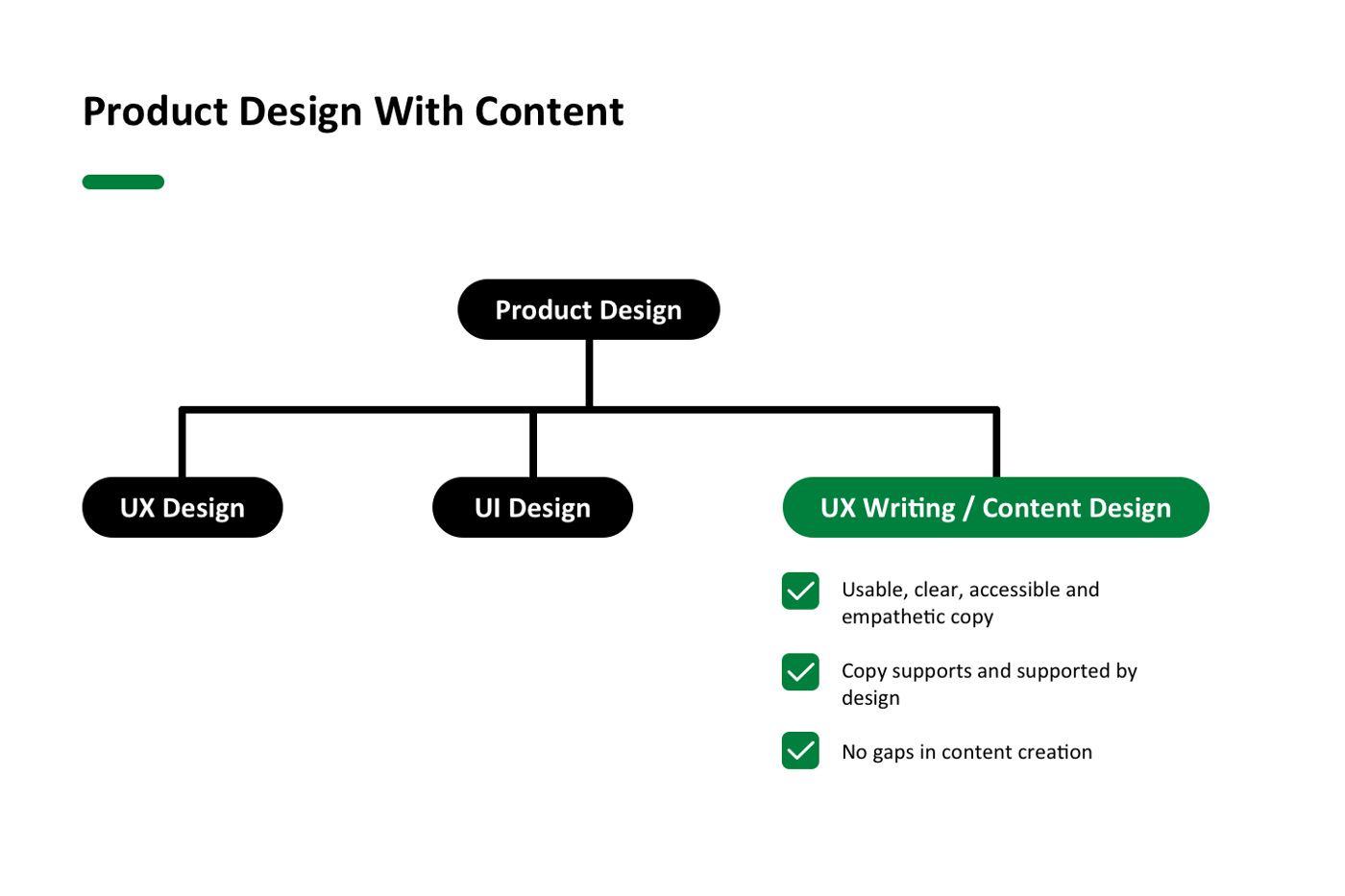 Product design that includes content design results in usable, clear, accessible and empathetic copy that supports and is supported by the design, with no gaps in content creation.