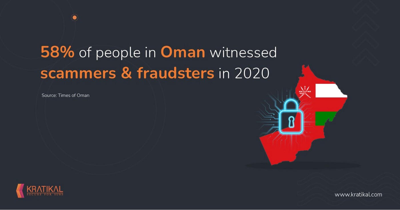 The Overview of Cyber Security Landscape in Oman