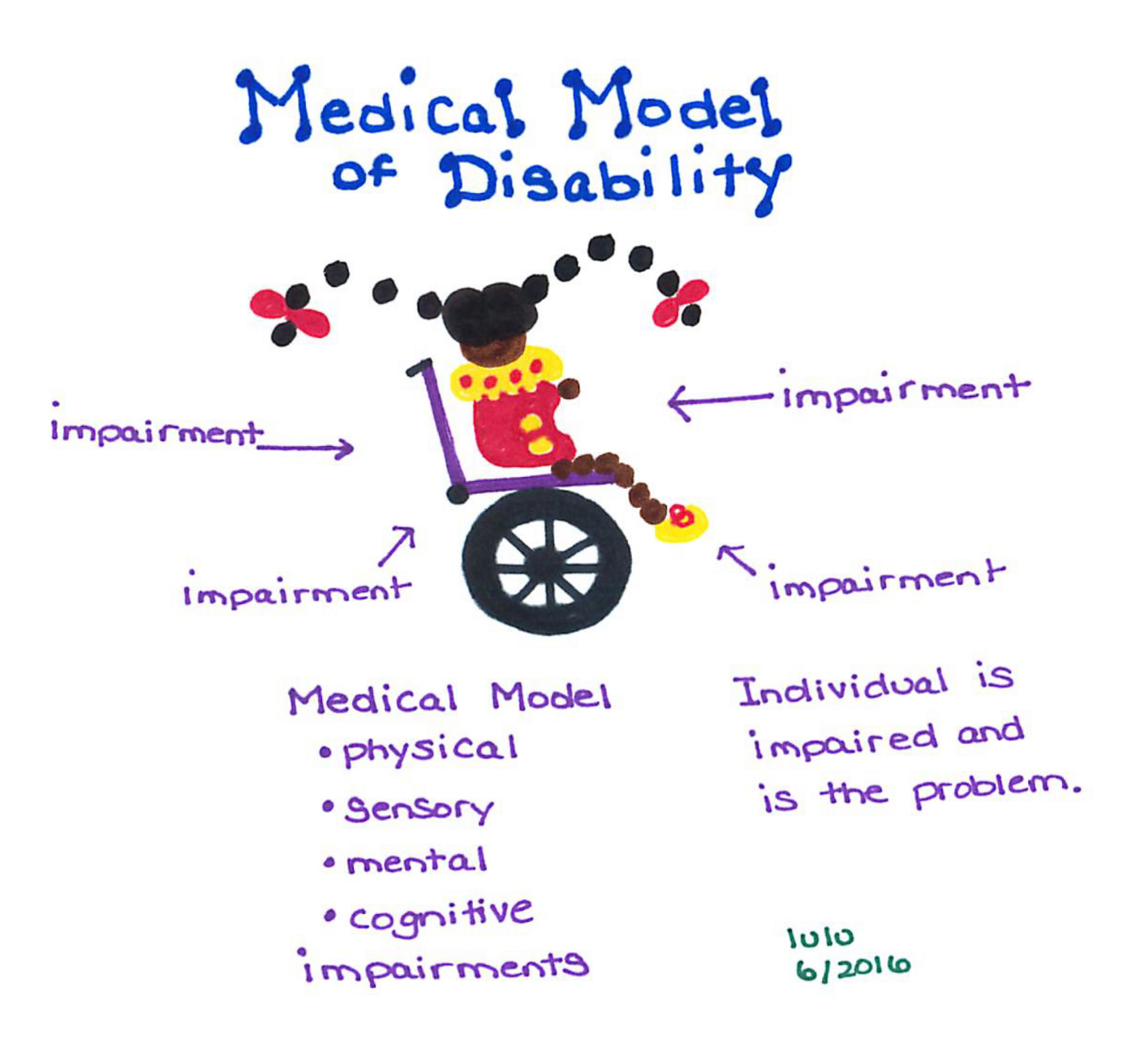 """An image with a disabled individual at the center using a wheelchair, with labels identifying various impairments. The medical model focuses on physical, sensory, mental, and cognitive disorders and disease processes. A quote in the image also reads, """"Individual is impaired and is the problem."""""""