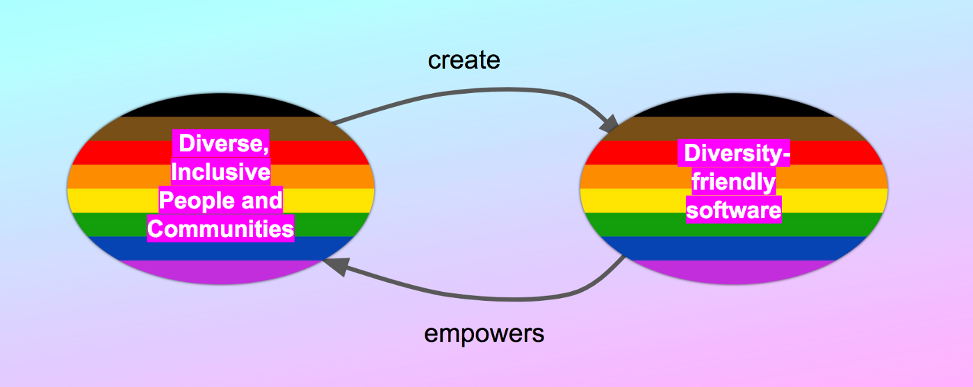 Diverse, Inclusive People and Communities create software that embeds diversity and in turn empowers the diverse people and communities who created it