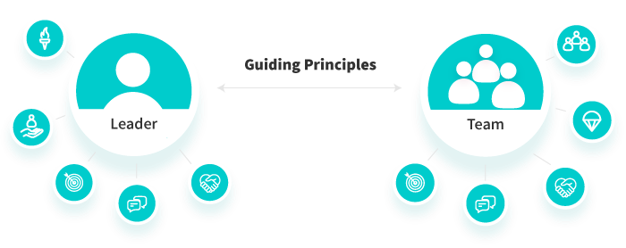 Guiding principles graphic showing Leader and team.