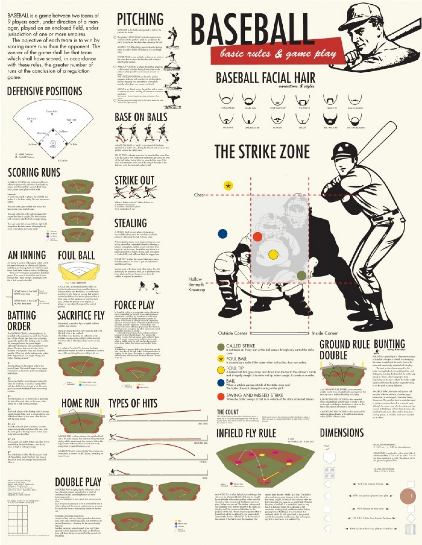 The rules of baseball inforgraphic