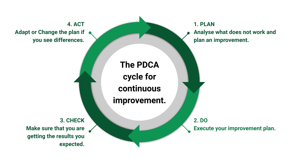 Fig: The PDCA cycle.