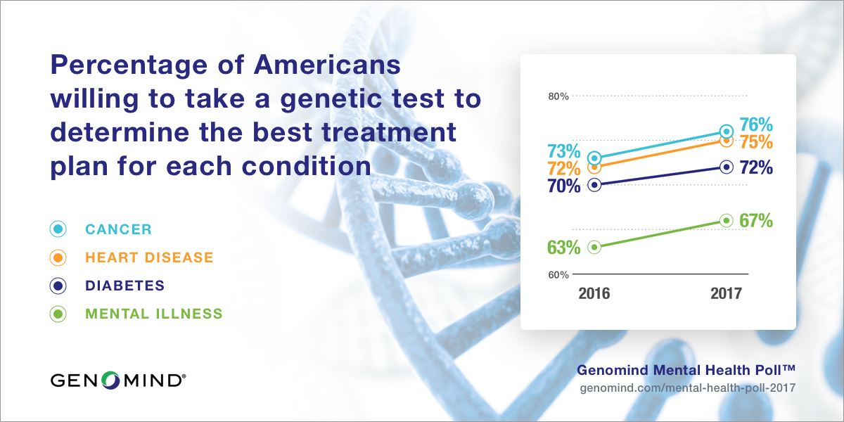Graph of percentages of Americans willing to take a genetic test to guide mental health treatment from the Genomind Mental Health Poll