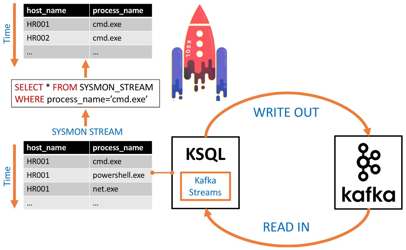 Real-Time Sysmon Processing via KSQL and HELK — Part 1: Initial