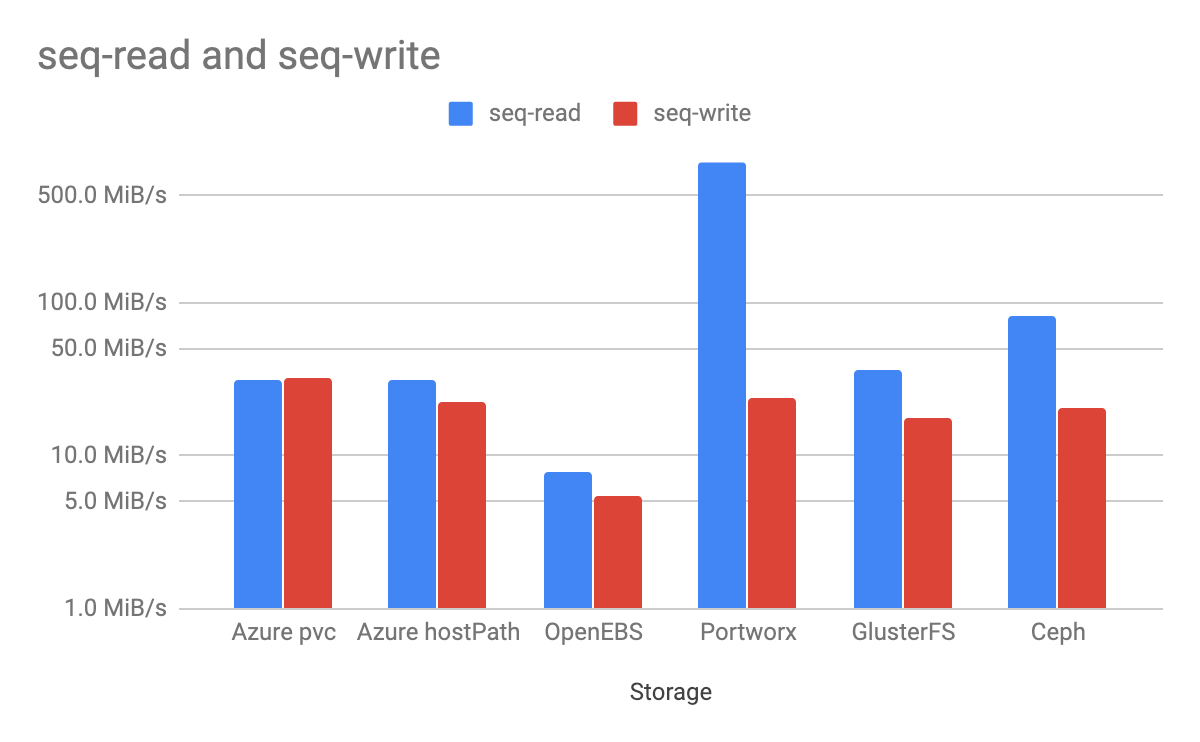 Kubernetes Storage Performance Comparison - vescloud - Medium