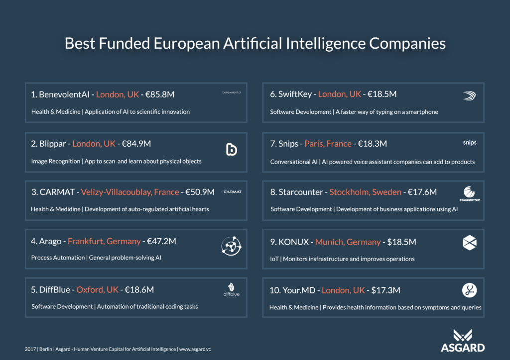The European Artificial Intelligence Landscape | More than 400 AI