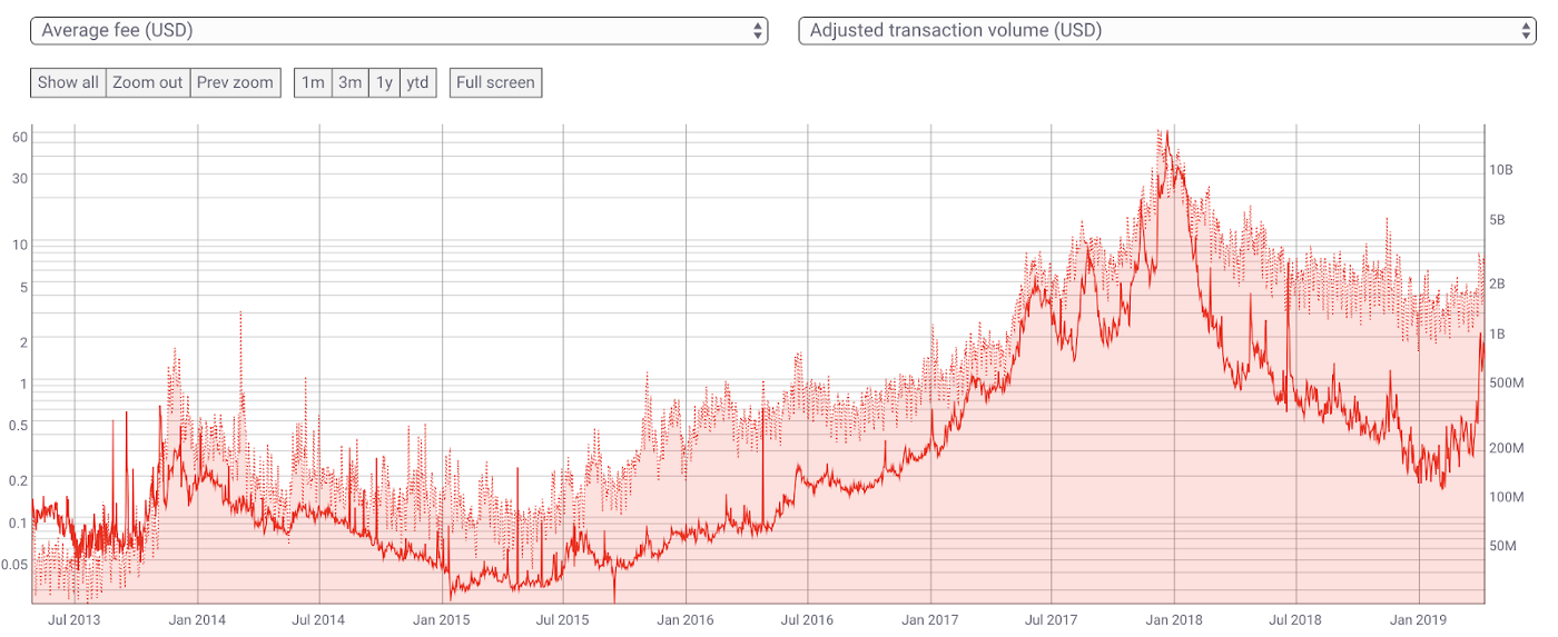 Bitcoin's Security is Fine - The On-Ramp, by Interchange