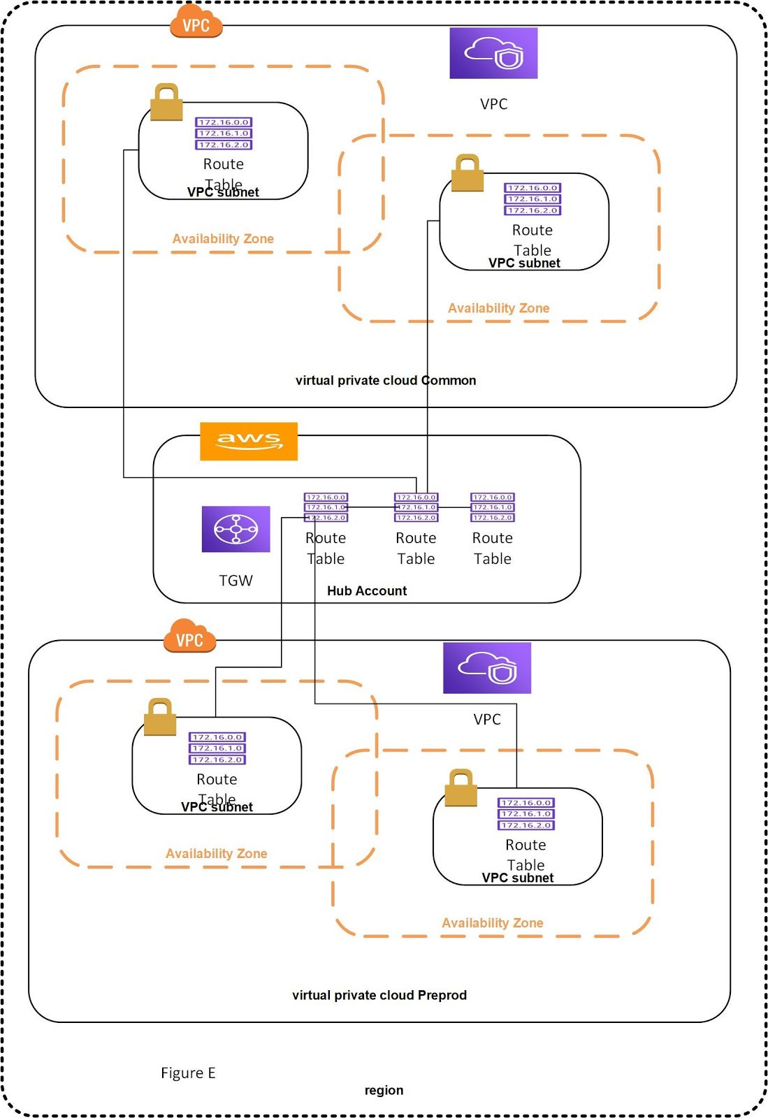 AWS Transit Gateway Routing in Multiple Accounts - Driven by Code