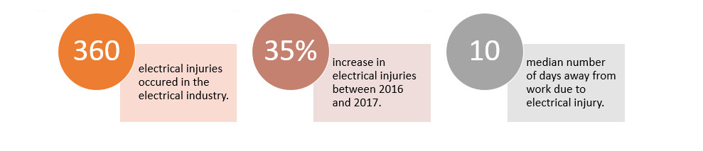 electrical injuries occurs in power facilities