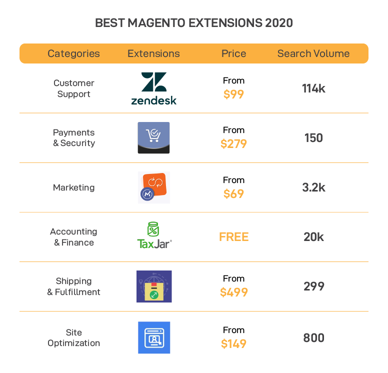 Best Magento Extensions.