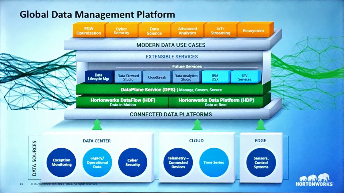 Hortonworks makes a play for the whole data stack