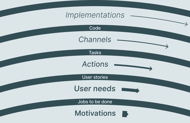 Pace layers diagram: Motivations, User needs, Actions, Channels, Implementations. Jobs to be done connects User needs to Motivations