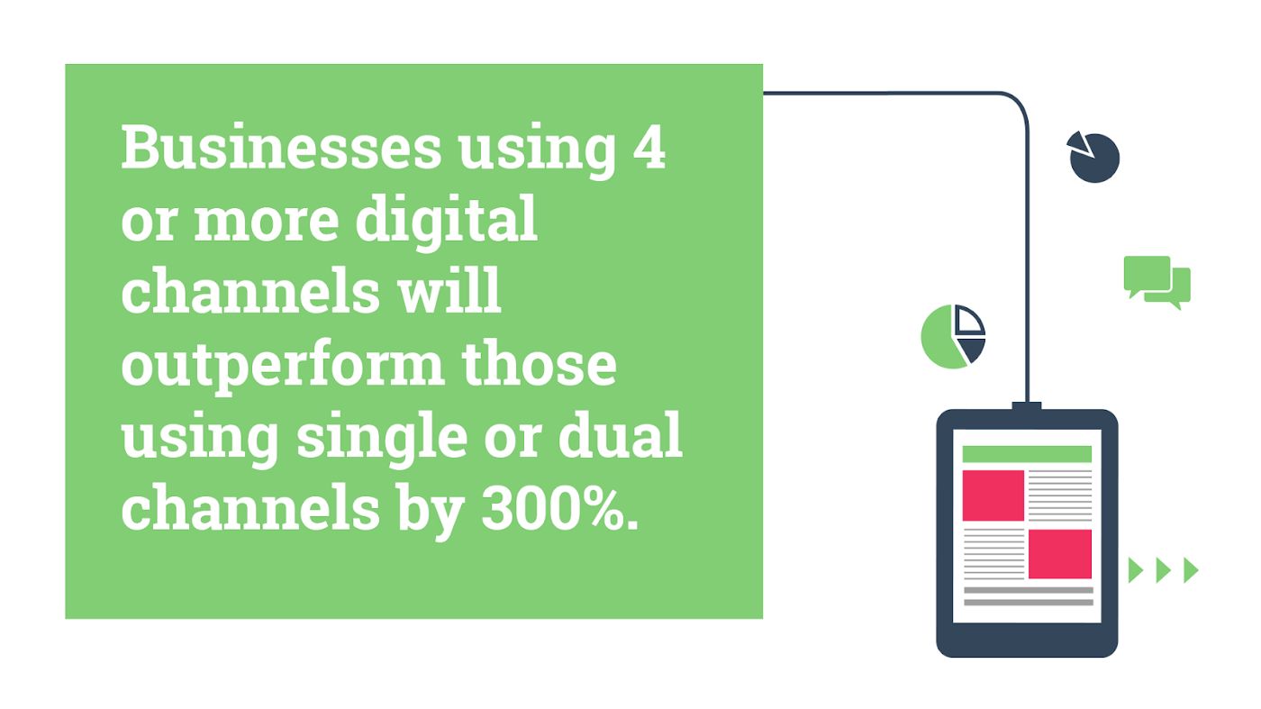 Businesses using 4 or more digital channels will outperform those using single or dual channels by 300%. Hurree Segmentation.