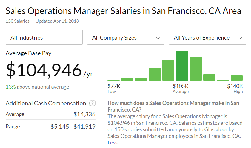 sales operations manager salary