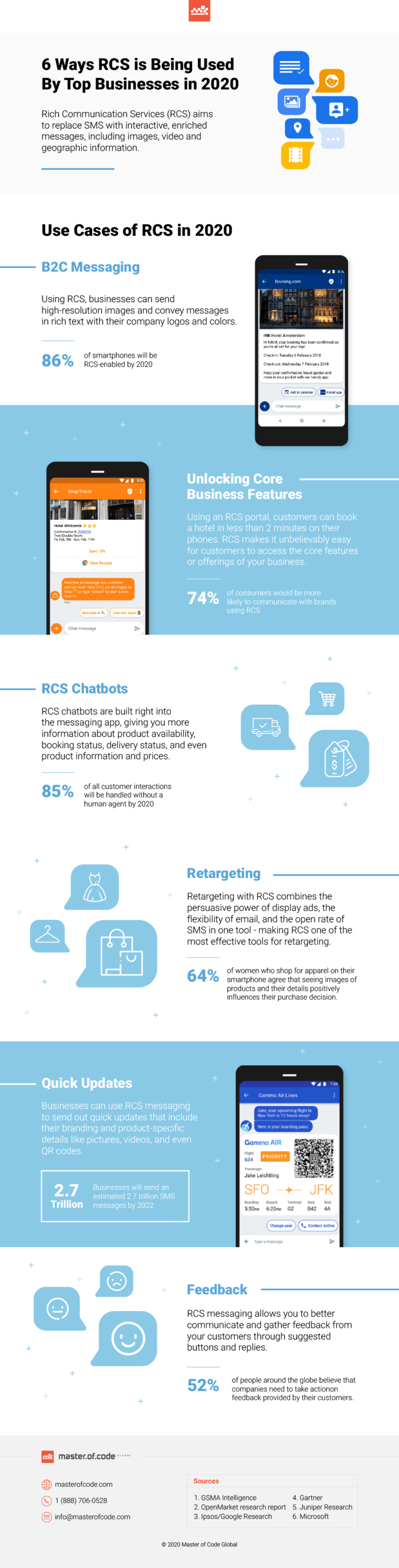 Ways RCS is Being Used By Top Businesses