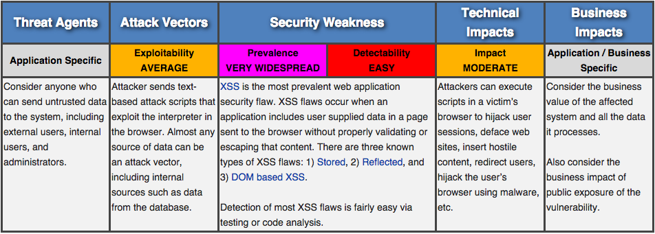 OWASP Top 10 for JavaScript — A2: Cross Site Scripting — XSS