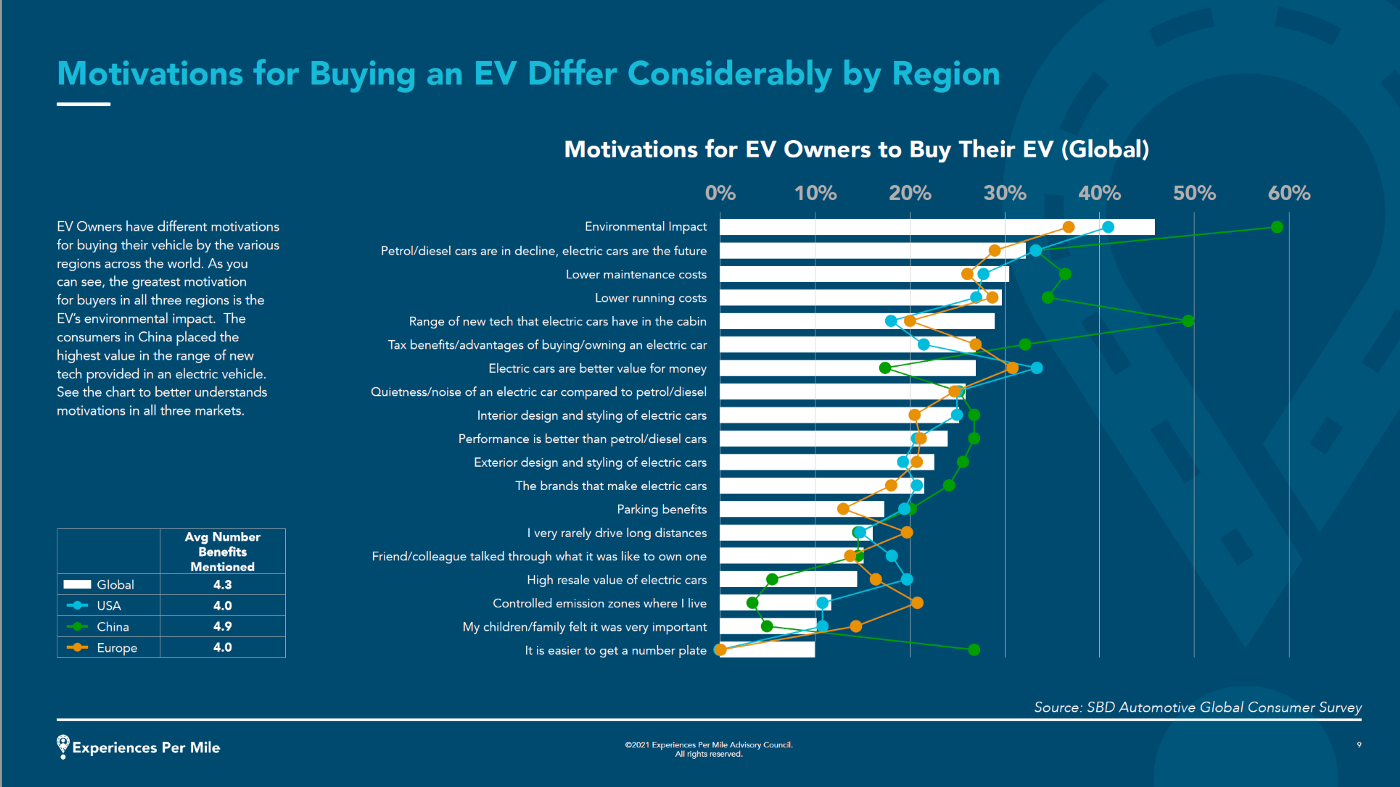 Harman, SBD report looks at EV experience challenges and opportunities