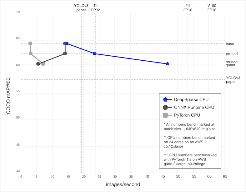Comparison of the real-time performance of YOLOv3 (batch size 1) for different CPU implementations to common GPU benchmarks.