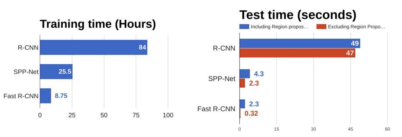 Training time versus test time