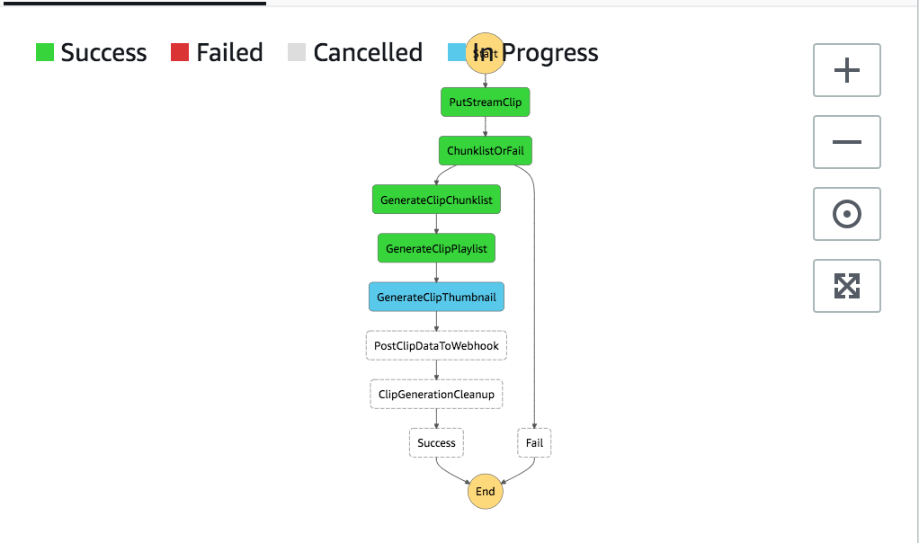AWS State Machines and Step Functions - FloSports Engineering