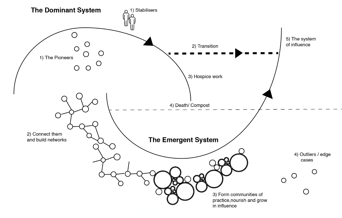 The Berkana Institute's Two Loop model showing the Dominant System and the Emergent System