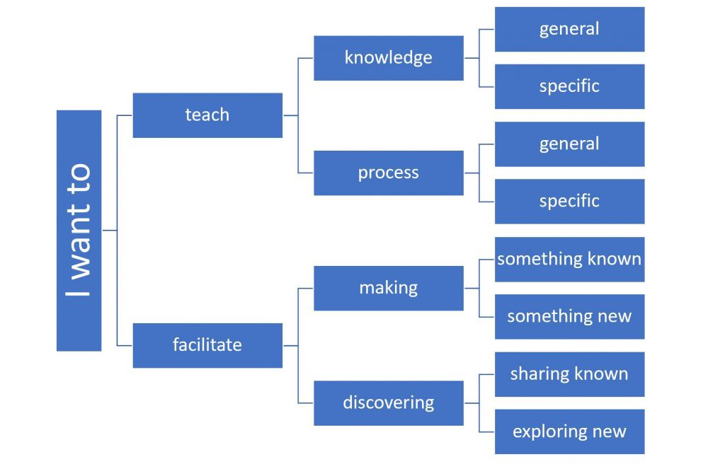 Flowchart of choosing what role you take in sharing content: key divide between teaching and facilitating