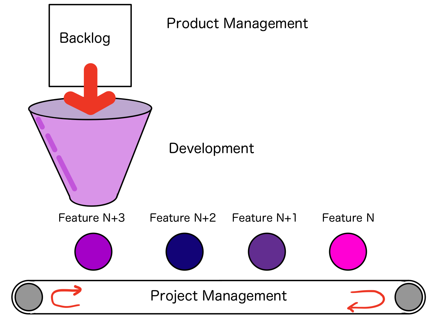 Developers process a backlog to produce features