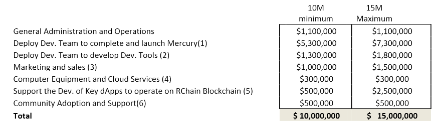 RChain: Decentralized Applications Platform — Analysis & Review