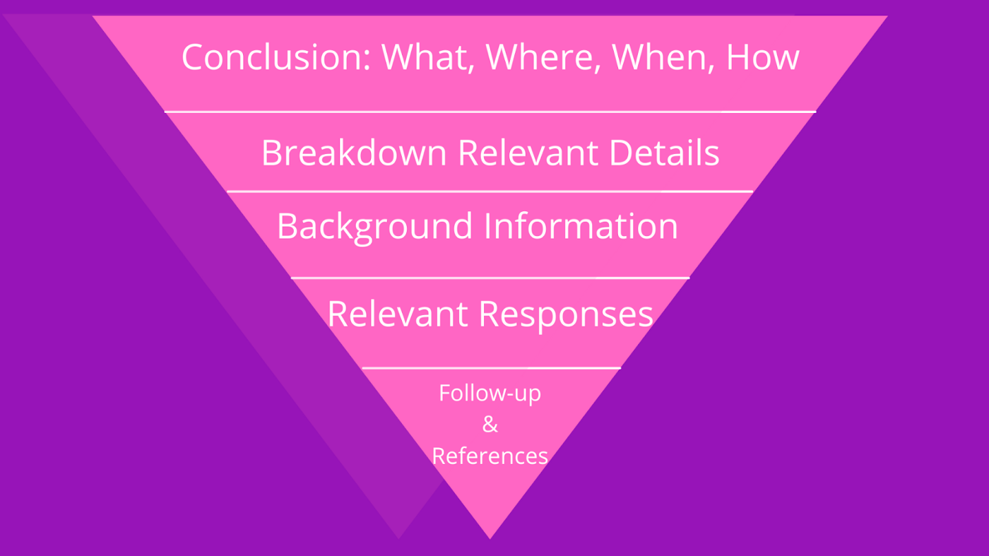 The Inverted Pyramid method of content writing