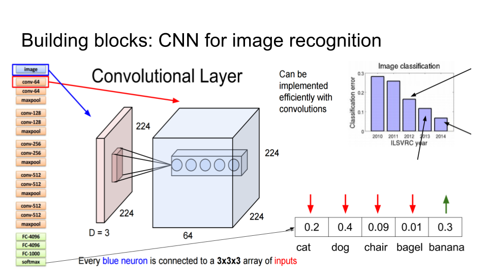 Using Long Short-Term Memory Networks and TensorFlow for Image