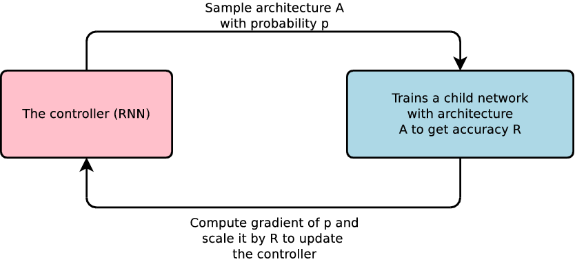 The First Step-by-Step Guide for Implementing Neural Architecture