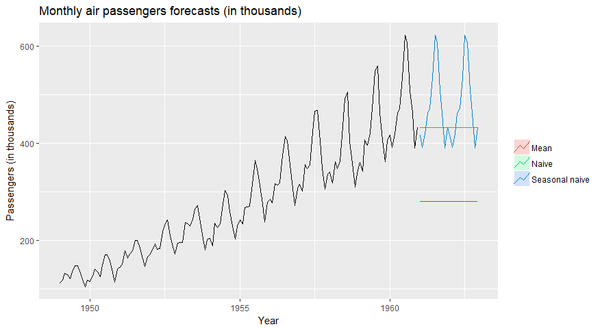 The best Forecast Techniques or how to Predict from Time Series Data