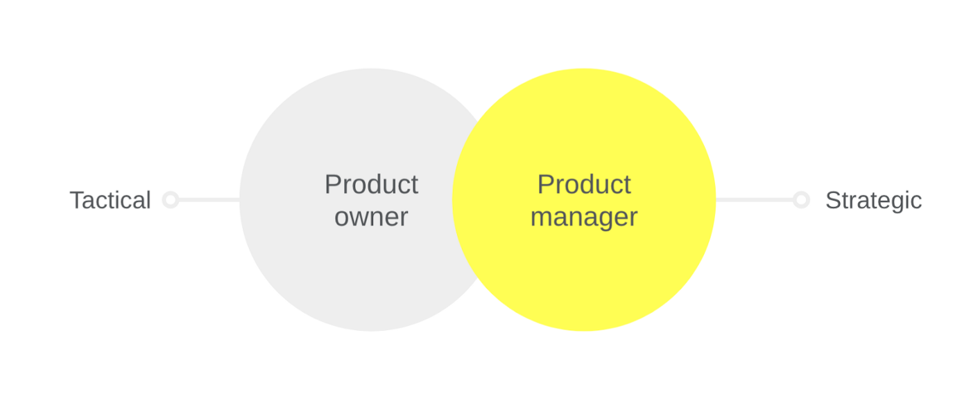 Product Owners vs. Product Managers