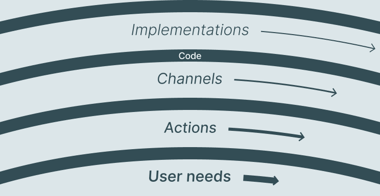 Pace layers diagram: User needs, Actions, Channels, Implementations