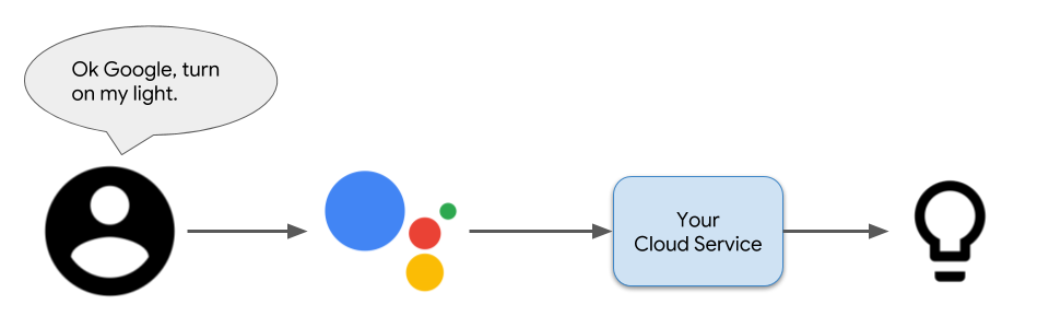 Building a Smart Home Cloud Service with Google - Google Developers