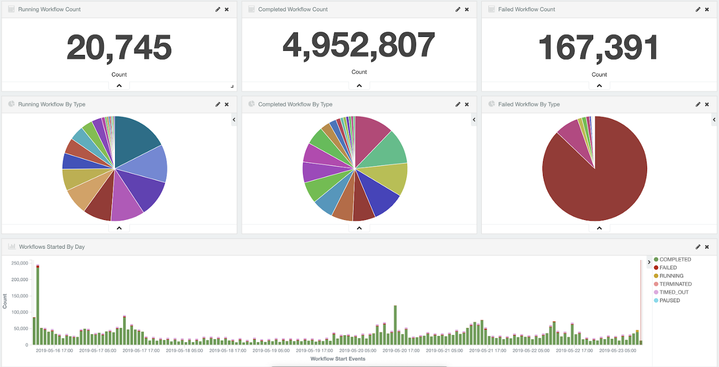 Dashboard with typical Conductor usage over 7 days