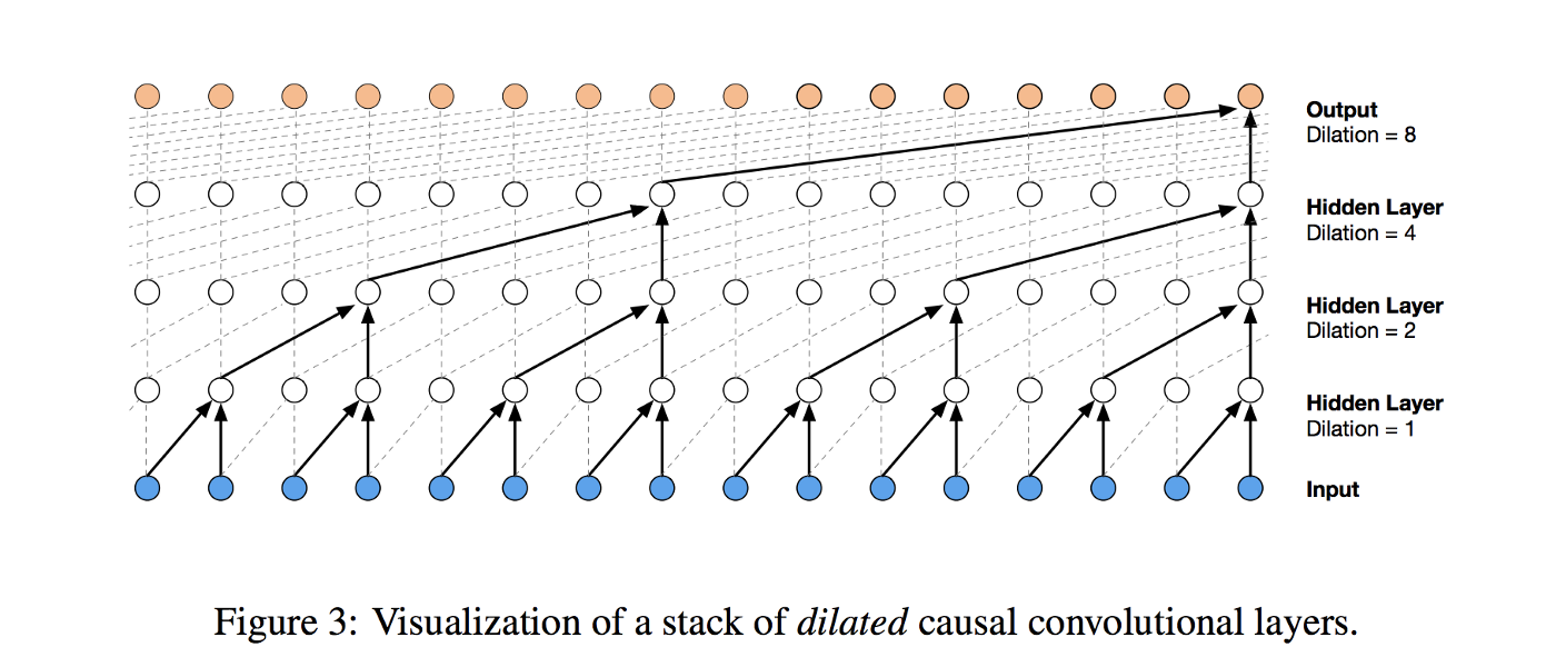 Deep learning: the final frontier for signal processing and time