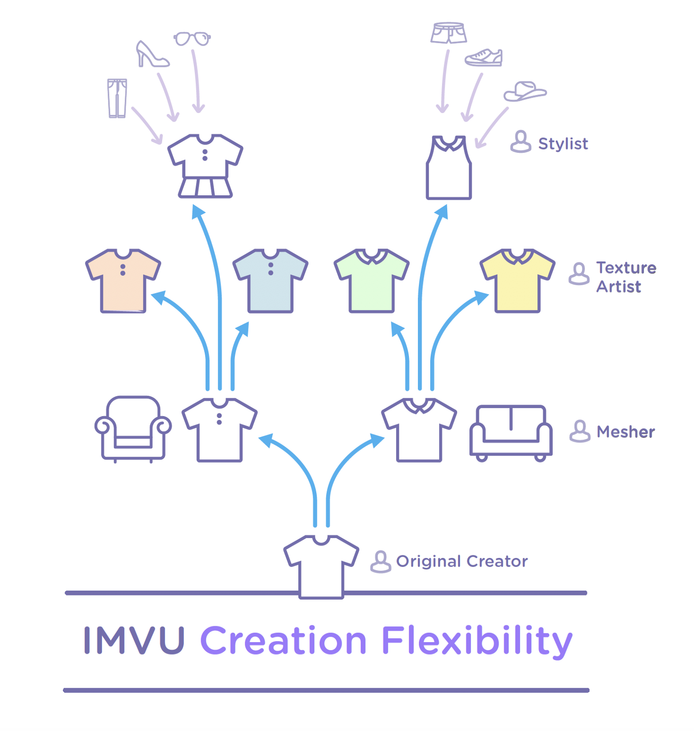Creativity is Currency in the Participation Economy at IMVU