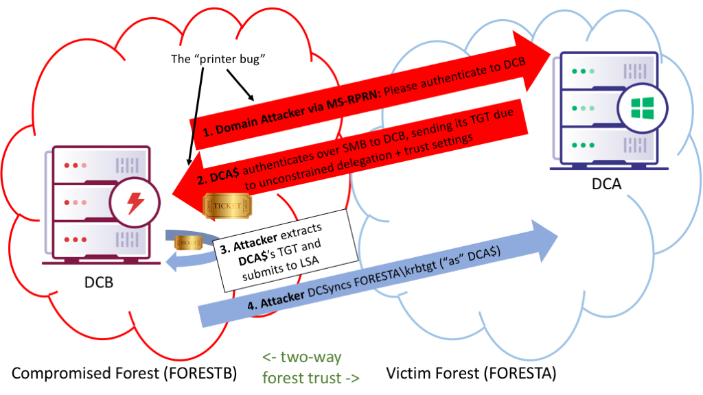 Hunting in Active Directory: Unconstrained Delegation & Forests Trusts