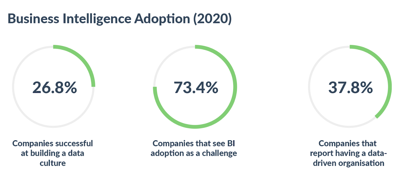 Business Intelligence Adoption (2020) A Marketer's Guide to Data Warehousing and Business Intelligence. Companies successful at building a data culture—26.8%. Companies that see BI adoption as a challenge—73.4%.