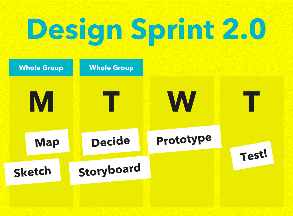 Design Sprint 2.0 (Monday is Map and Sketch. Tuesday is Decide and Storyboard. Wednesday is Prototype. Thursday is Testing.