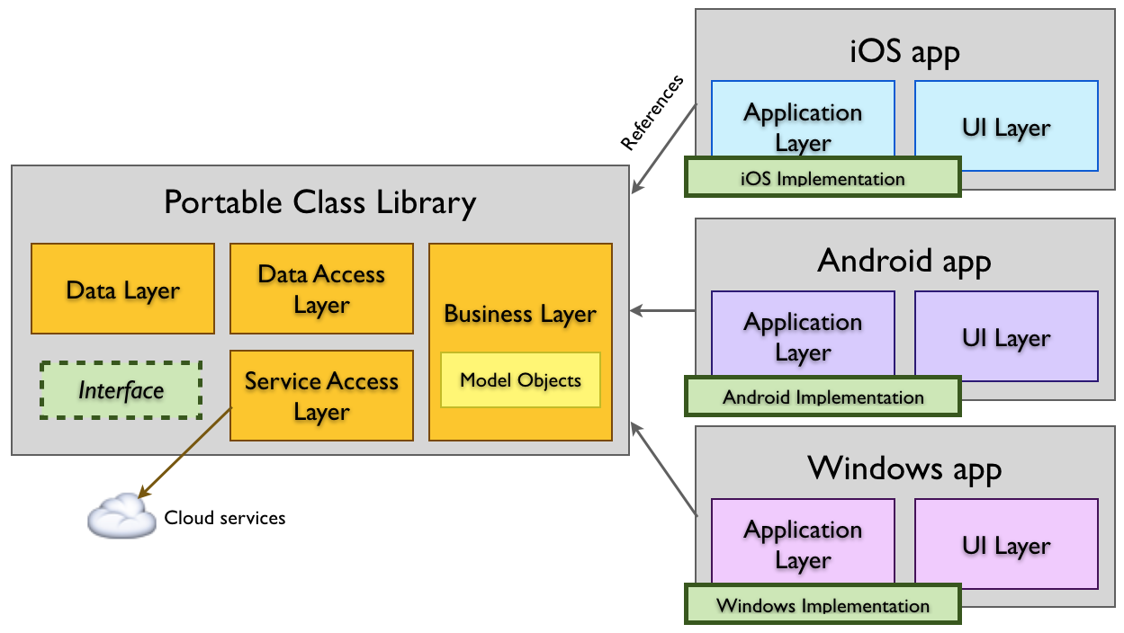 How to Develop Android/iOS App with Xamarin from A to Z  (Part 1